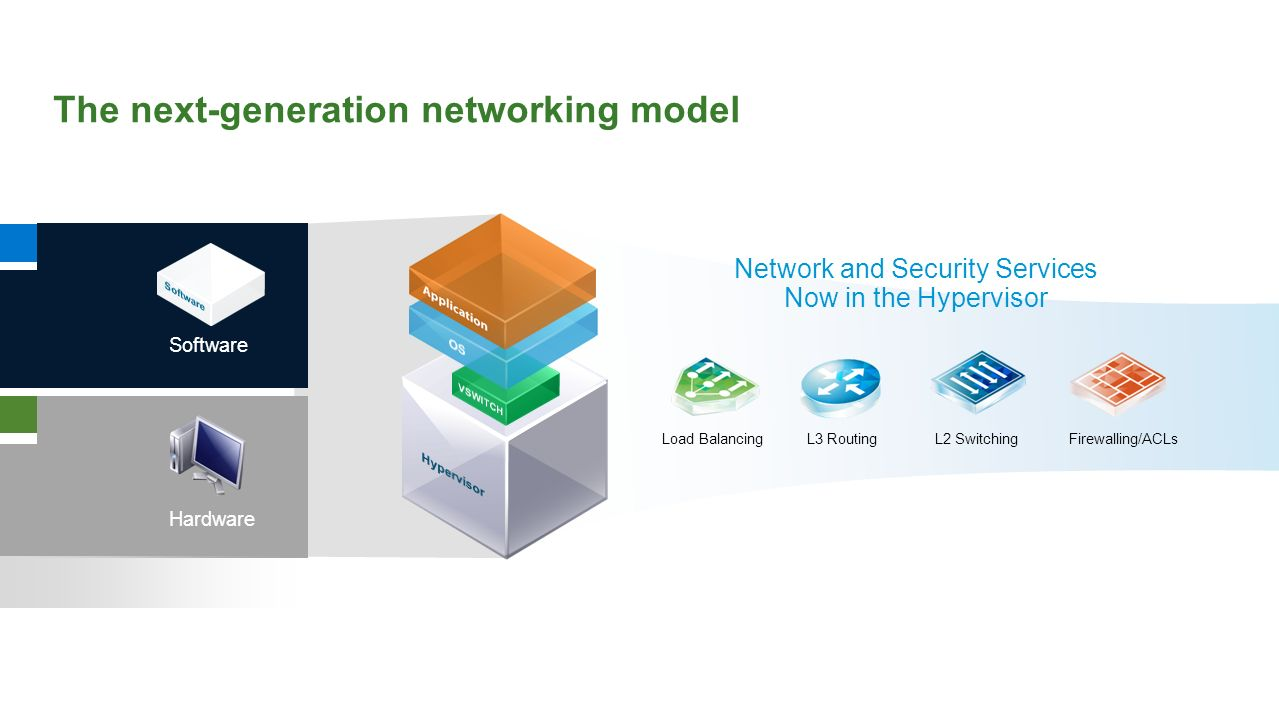 The next-generation networking model