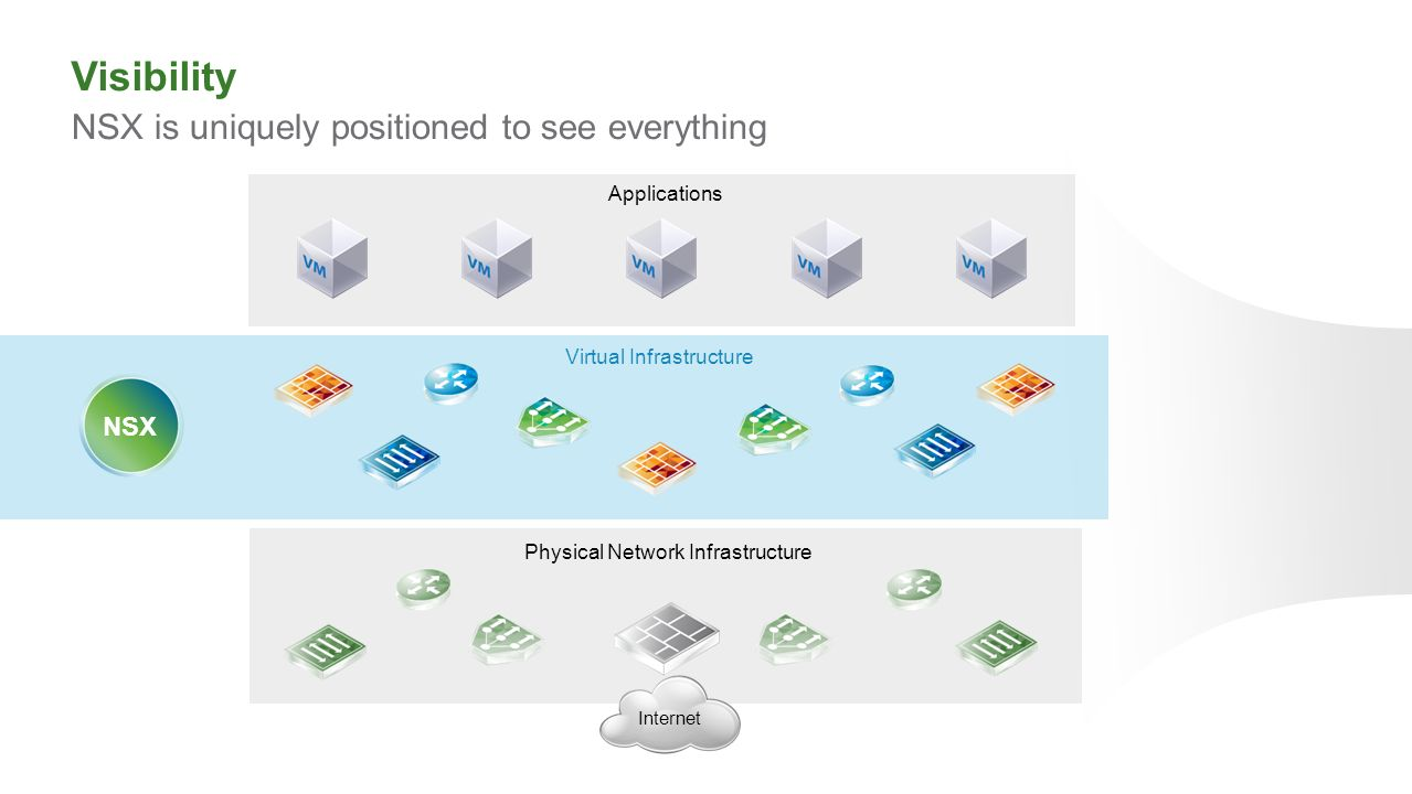 Visibility NSX is uniquely positioned to see everything NSX