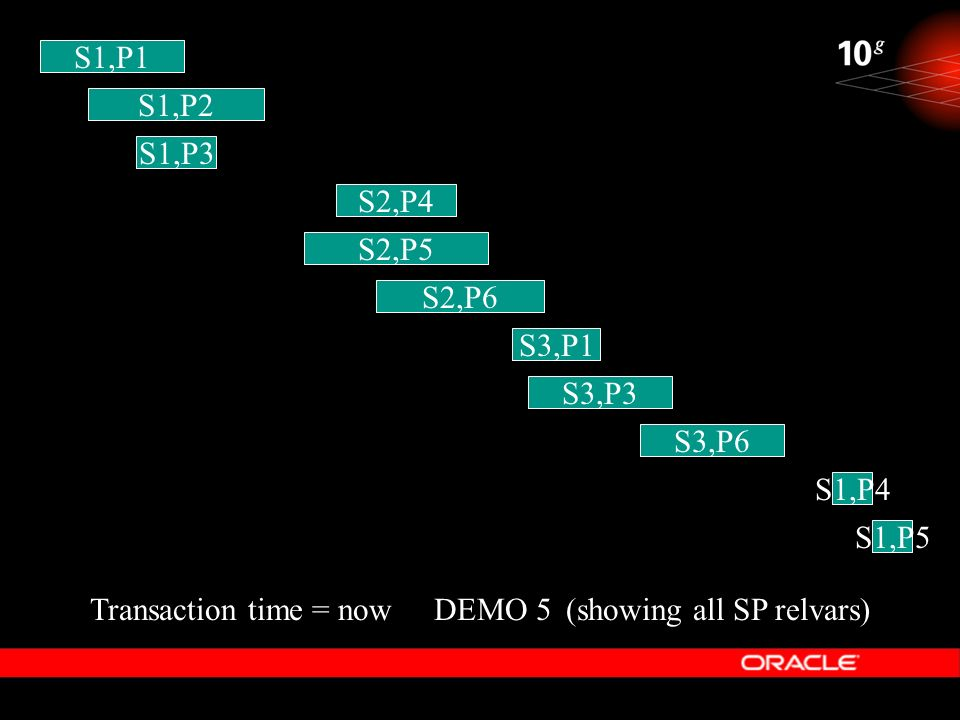 S1,P1S1,P2. S1,P3. S2,P4. S2,P5. S2,P6. S3,P1. S3,P3. S3,P6. S1,P4. S1,P5. Transaction time = now. DEMO 5.