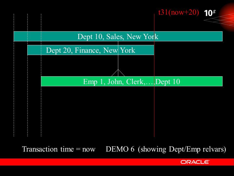 t31(now+20) Dept 10, Sales, New York. Dept 20, Finance, New York. Emp 1, John, Clerk,…,Dept 10. Transaction time = now.