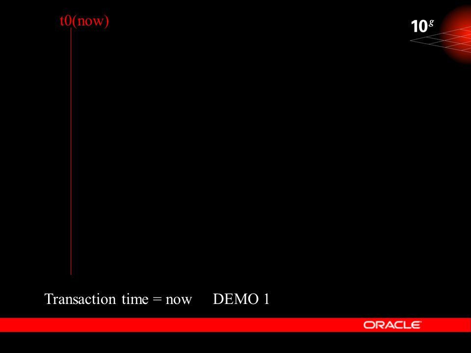 t0(now) Transaction time = now DEMO 1