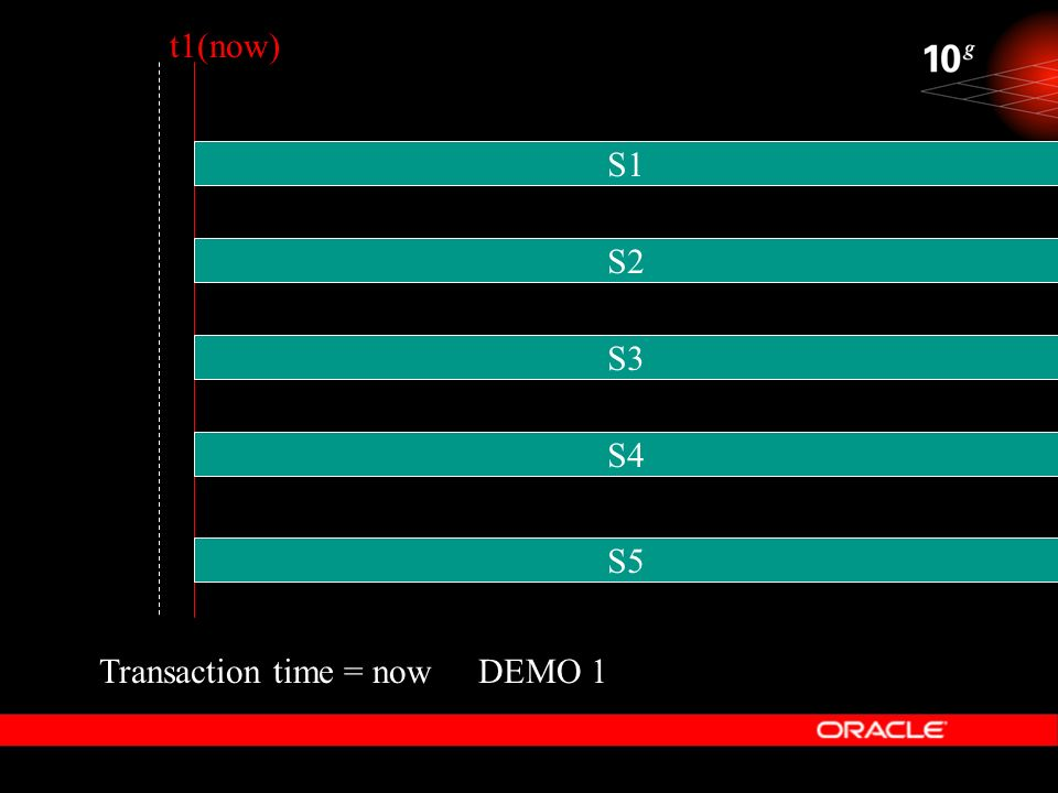t1(now) S1 S2 S3 S4 S5 Transaction time = now DEMO 1