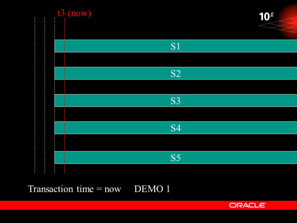 t3 (now) S1 S2 S3 S4 S5 Transaction time = now DEMO 1