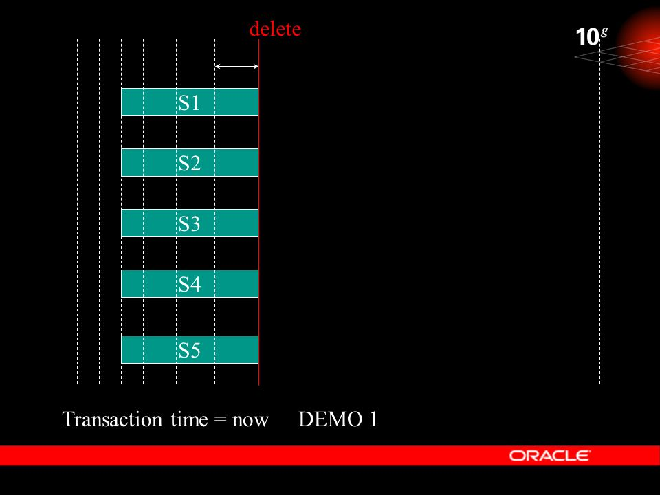 delete S1 S2 S3 S4 S5 Transaction time = now DEMO 1