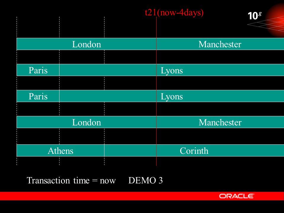 t21(now-4days) London. Manchester. Paris. Lyons. Paris. Lyons. London. Manchester. Athens. Corinth.