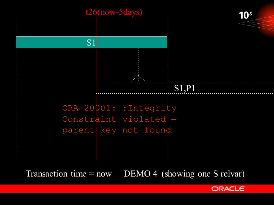 t26(now-5days) S1. S1,P1. ORA-20001: :Integrity Constraint violated – parent key not found. Transaction time = now.