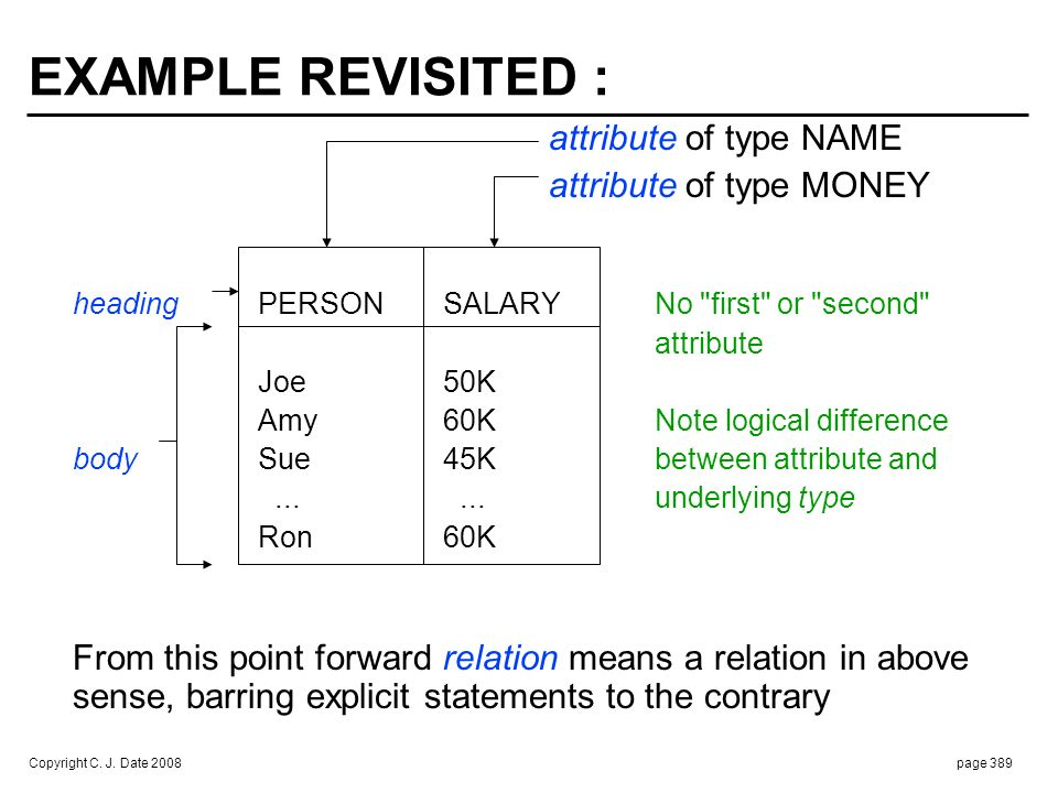 THE RELATIONAL MODEL DEFINED :