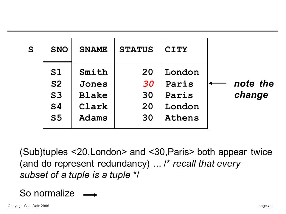 SNC SNO SNAME CITY S1 Smith London. S2 Jones Paris. S3 Blake Paris. S4 Clark London.