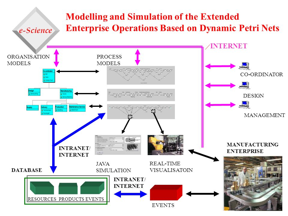 Modelling and Simulation of the Extended Enterprise Operations Based on Dynamic Petri Nets