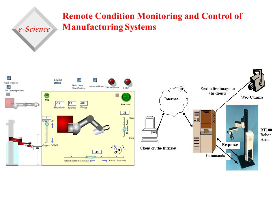 Remote Condition Monitoring and Control of Manufacturing Systems