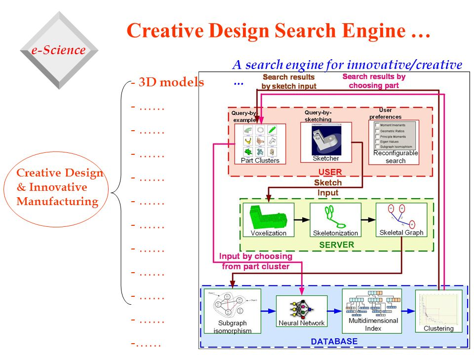 Creative Design Search Engine …