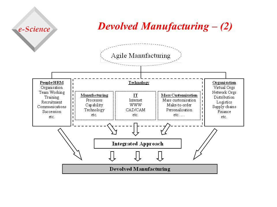 Devolved Manufacturing – (2)