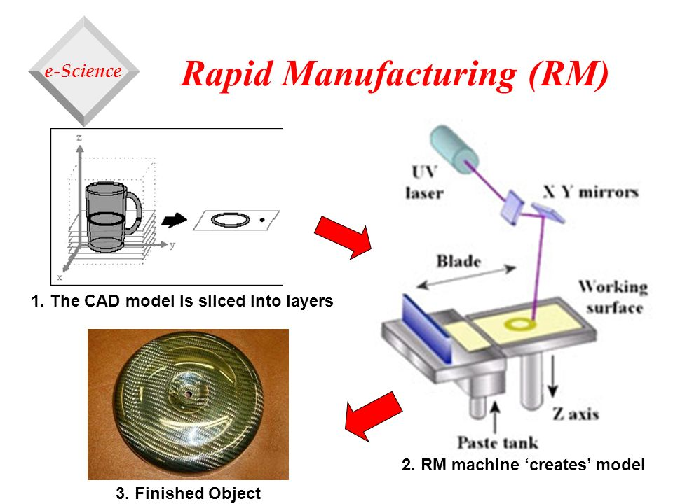 Rapid Manufacturing (RM)