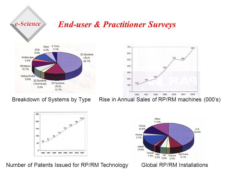 End-user & Practitioner Surveys
