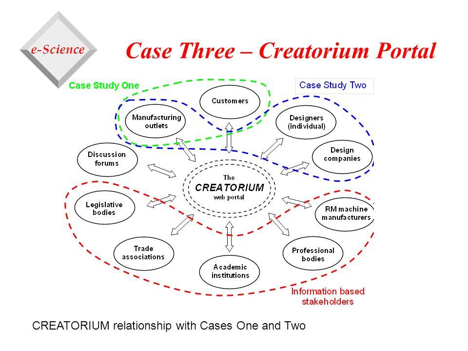 Case Three – Creatorium Portal