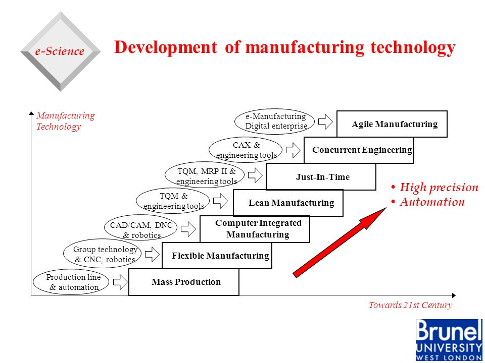 Development of manufacturing technology