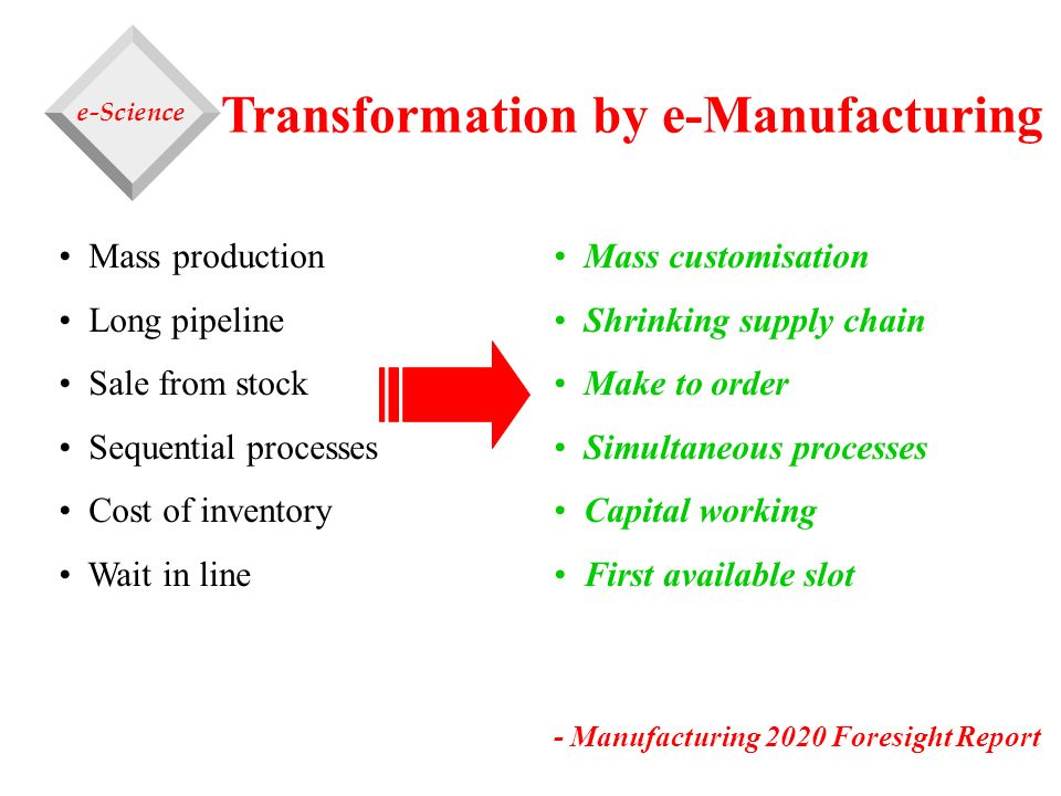 Transformation by e-Manufacturing