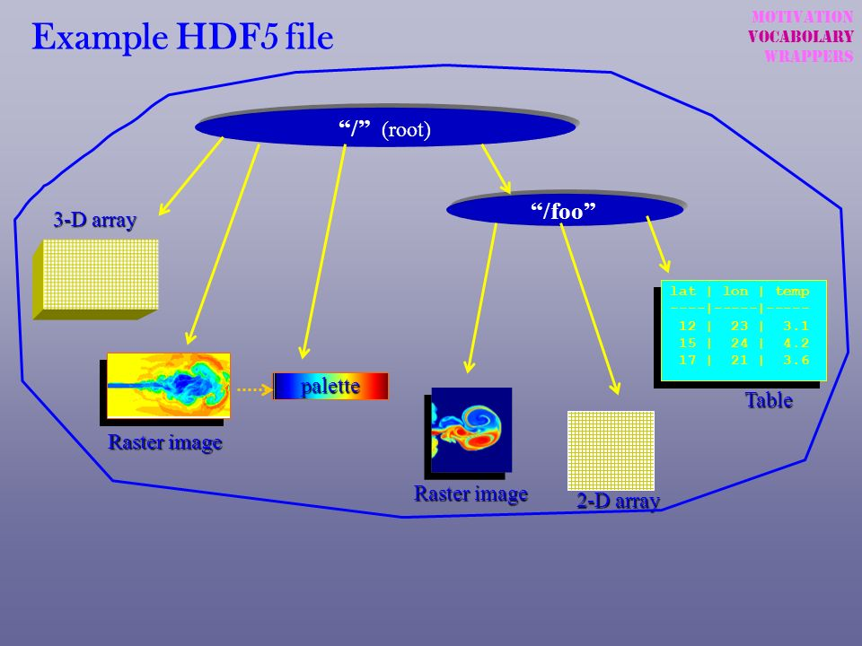 Example HDF5 file / (root) /foo 3-D array palette Table