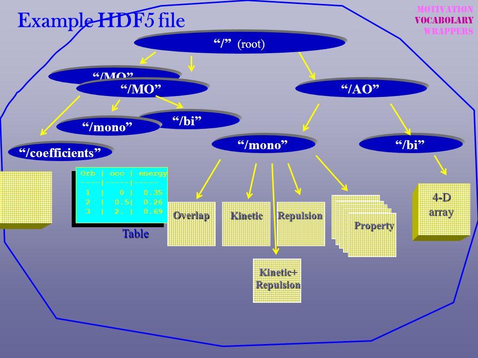 Example HDF5 file / (root) /MO /MO /AO /bi /mono /mono
