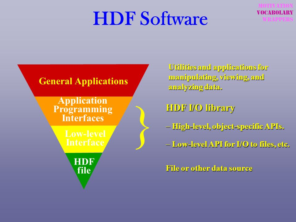 } HDF Software General Applications Application Programming