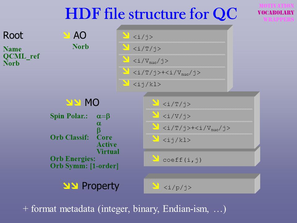 HDF file structure for QC