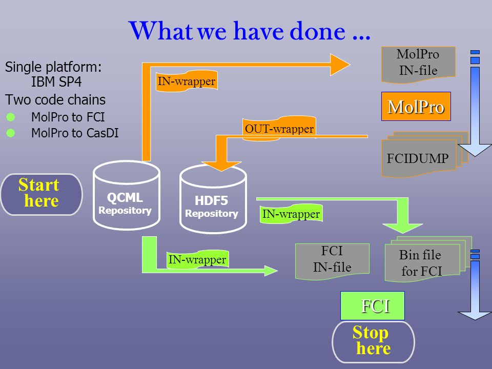 What we have done … MolPro Start here FCI Stop here MolPro IN-file