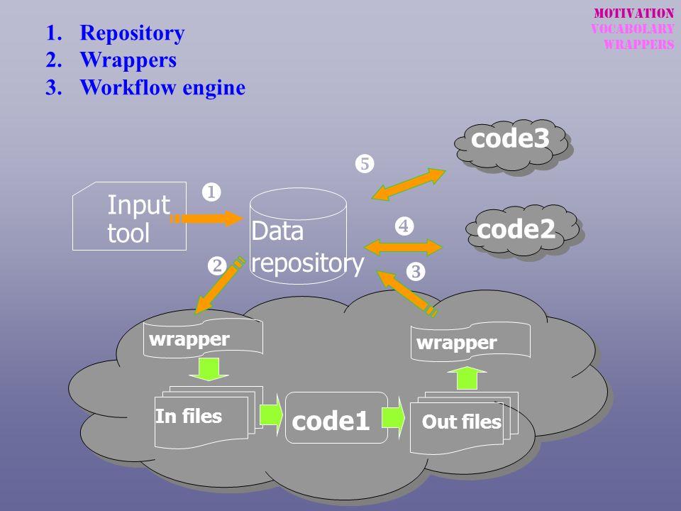 code3 y u Input tool Data repository x code2 v w code1 Repository