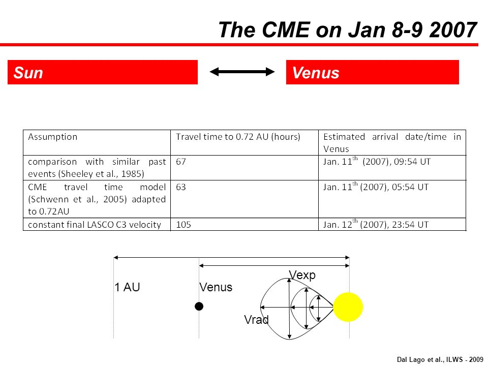 The CME on Jan 8-9 2007 Sun Venus Vexp 1 AU Venus Vrad