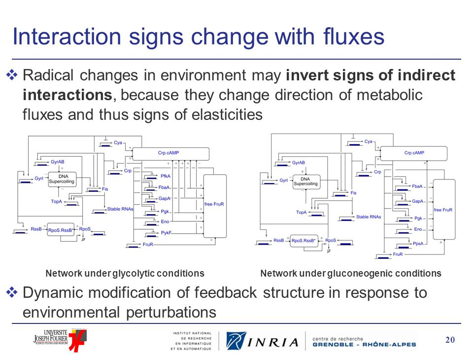 Interaction signs change with fluxes