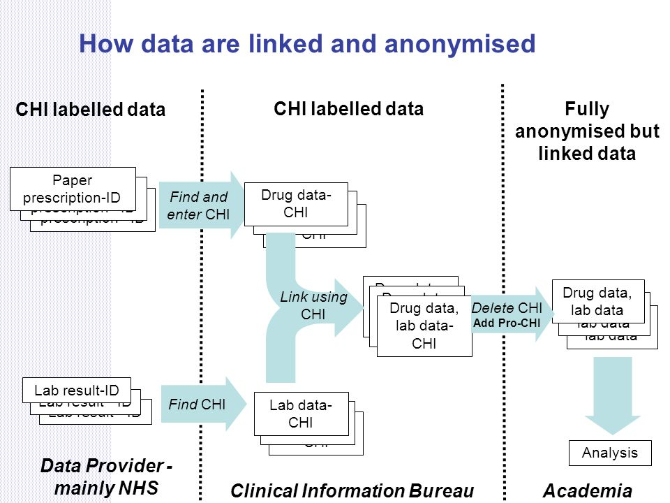How data are linked and anonymised