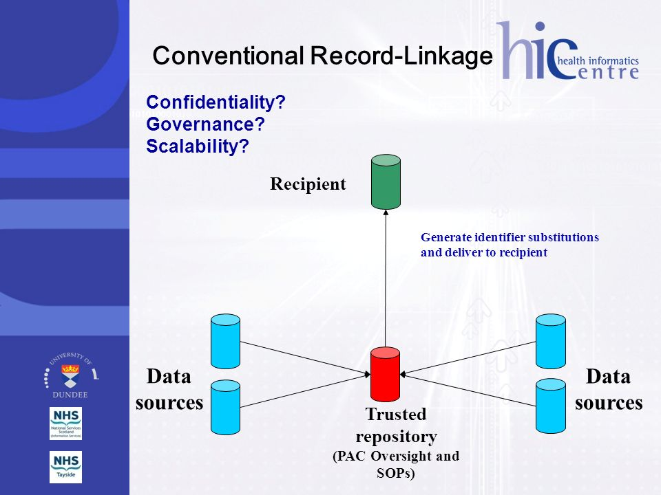 Conventional Record-Linkage (PAC Oversight and SOPs)