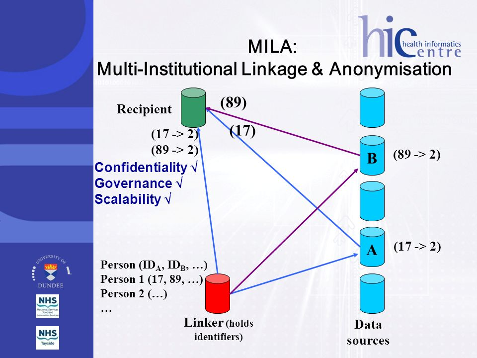 Multi-Institutional Linkage & Anonymisation Linker (holds identifiers)