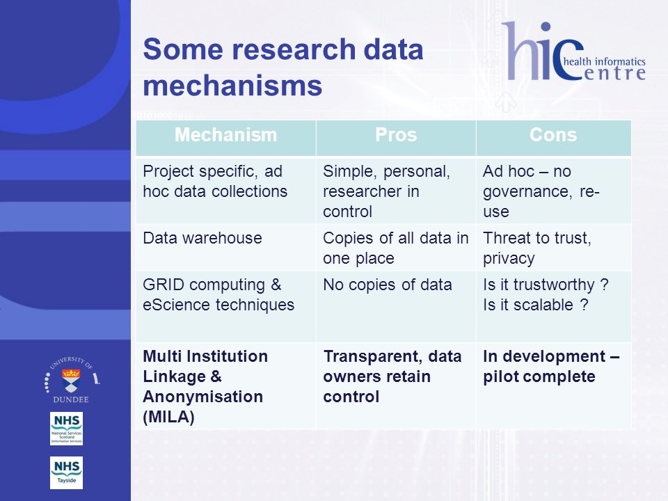 Some research data mechanisms