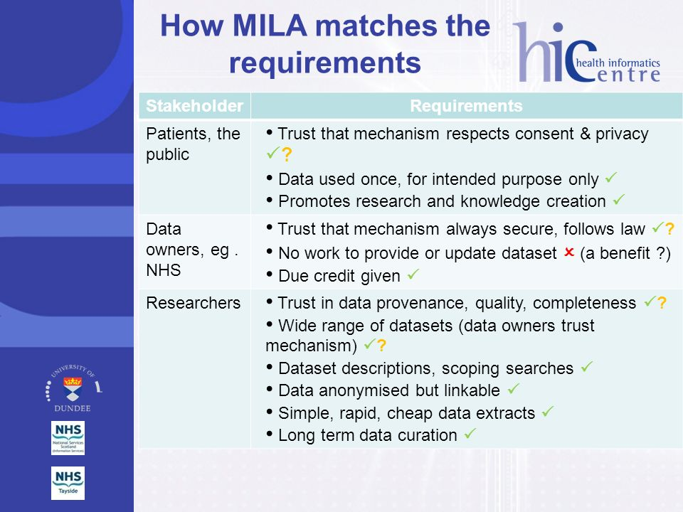 How MILA matches the requirements