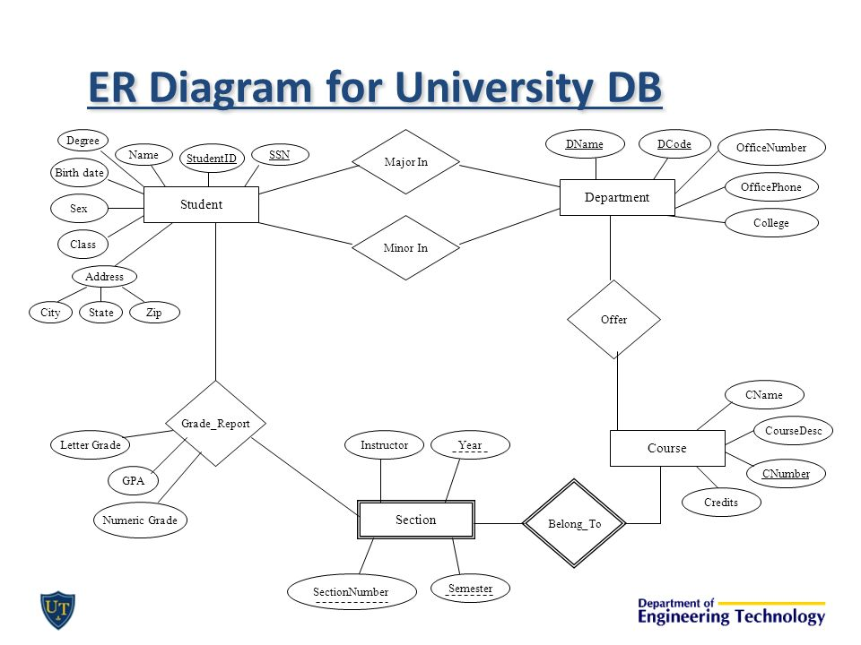 Er data models ctd cset ppt video online download er diagram for university db ccuart Images