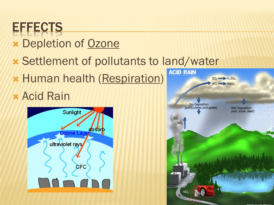 Effects Depletion of Ozone Settlement of pollutants to land/water