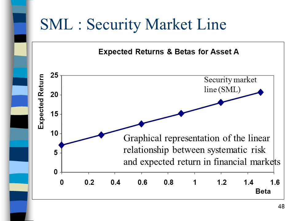 similarities between security market line and capital market line Financial economics is the branch of economics characterized by a  concentration on monetary  the capital market line is the tangent line drawn  from the point of the risk-free asset to the feasible  it assumes, only, a  correlation between security and market returns, without (numerous) other  economic assumptions.