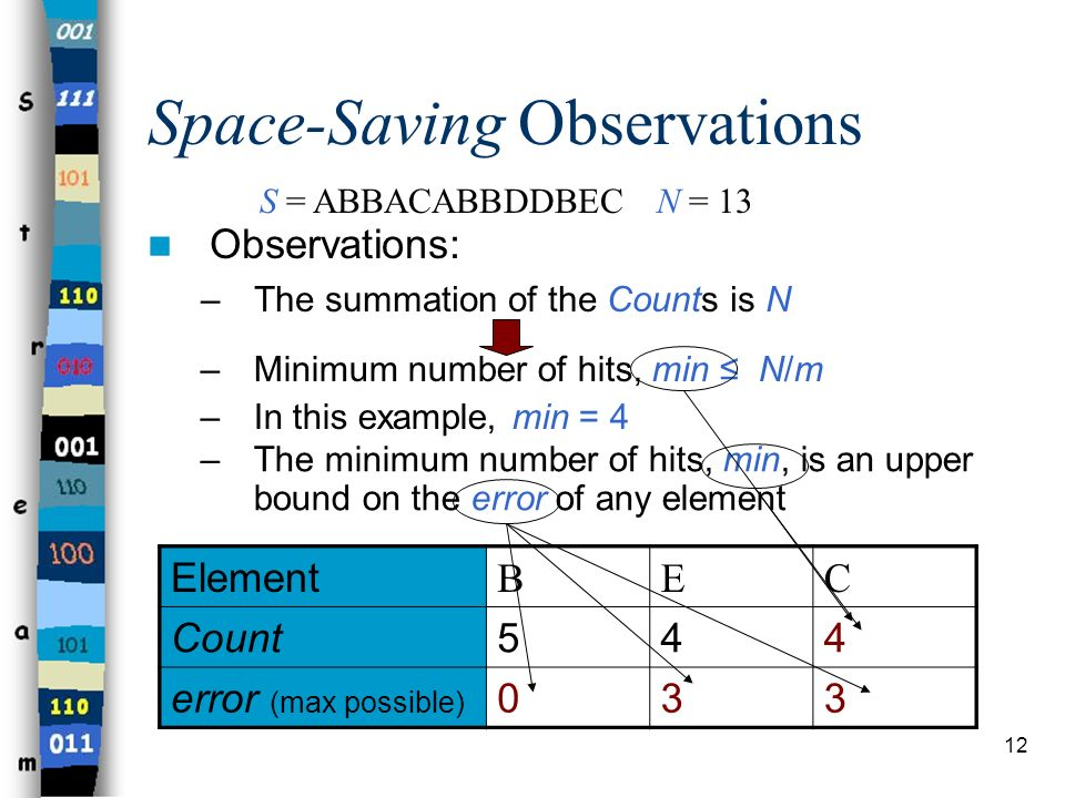 Space-Saving Observations