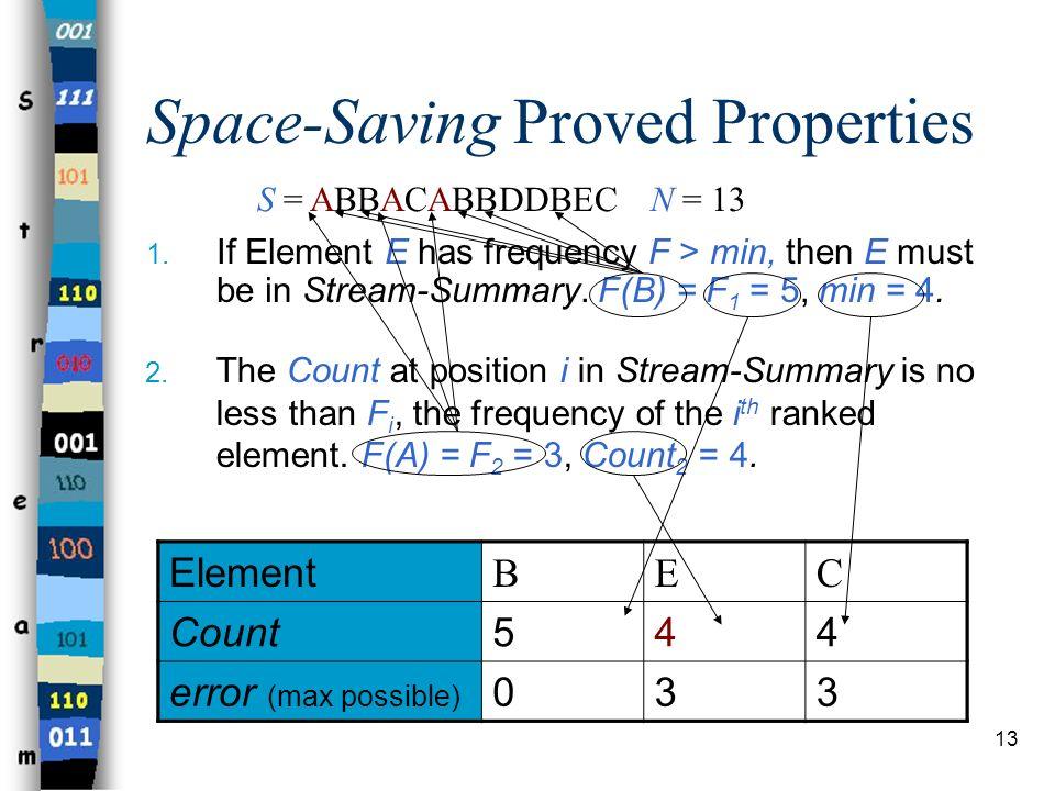 Space-Saving Proved Properties