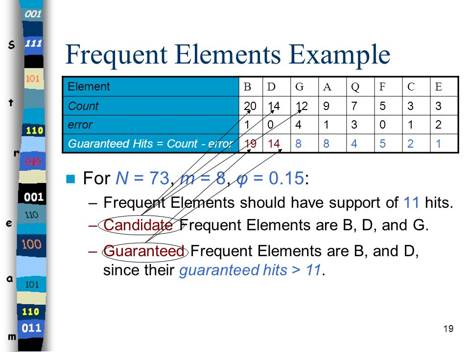 Frequent Elements Example
