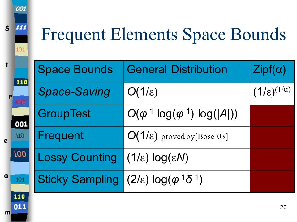 Frequent Elements Space Bounds