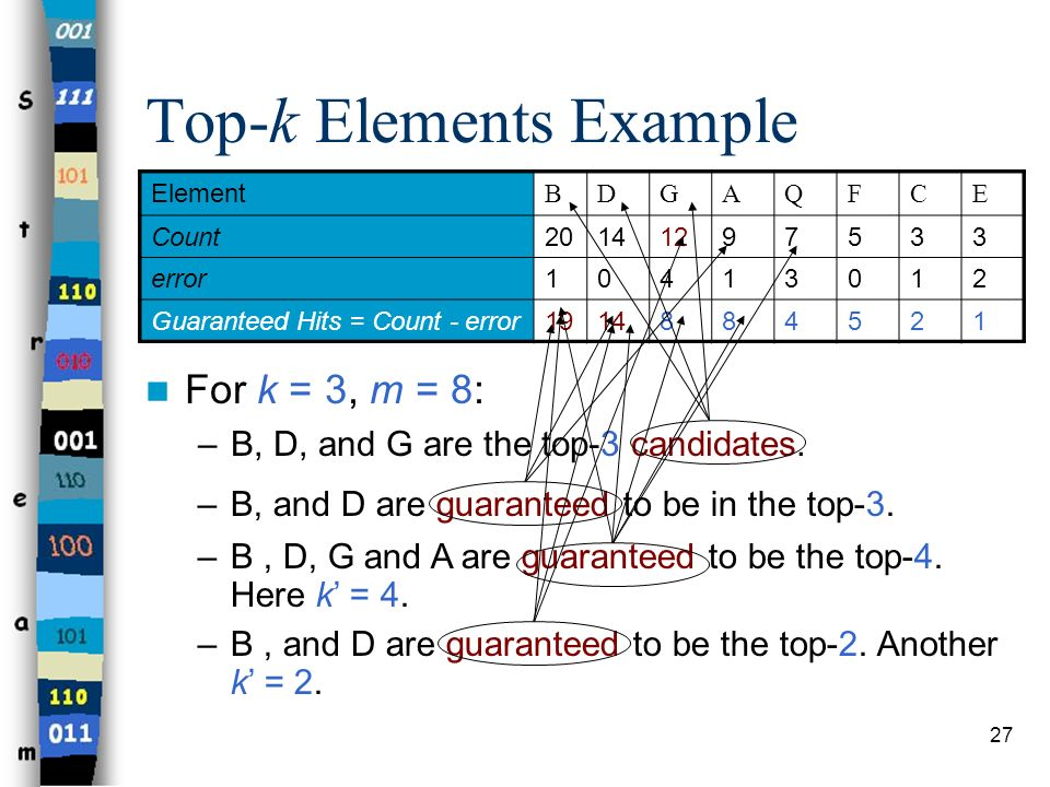 Top-k Elements Example