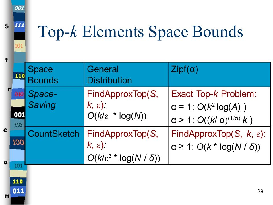Top-k Elements Space Bounds