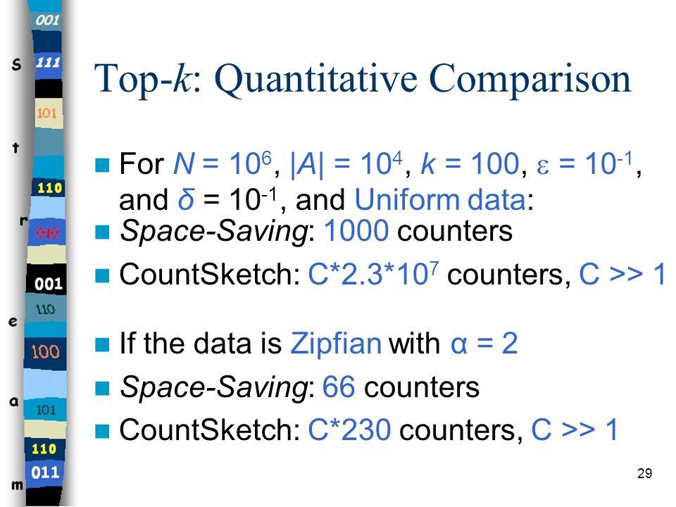 Top-k: Quantitative Comparison