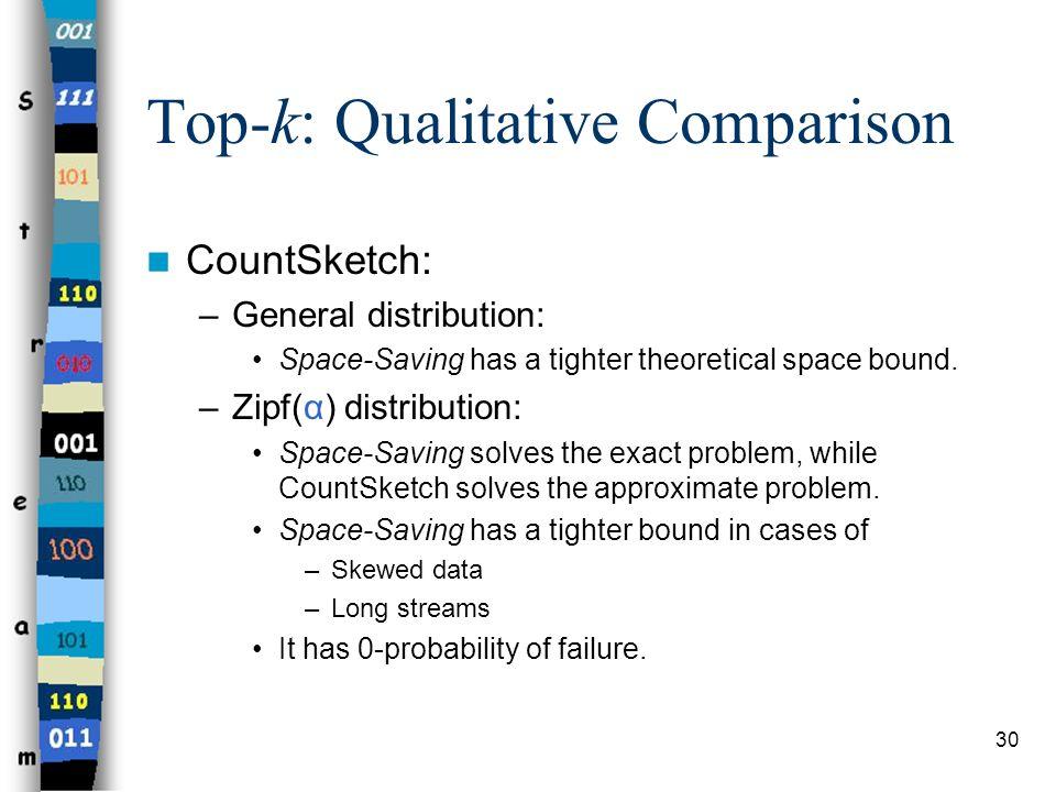 Top-k: Qualitative Comparison
