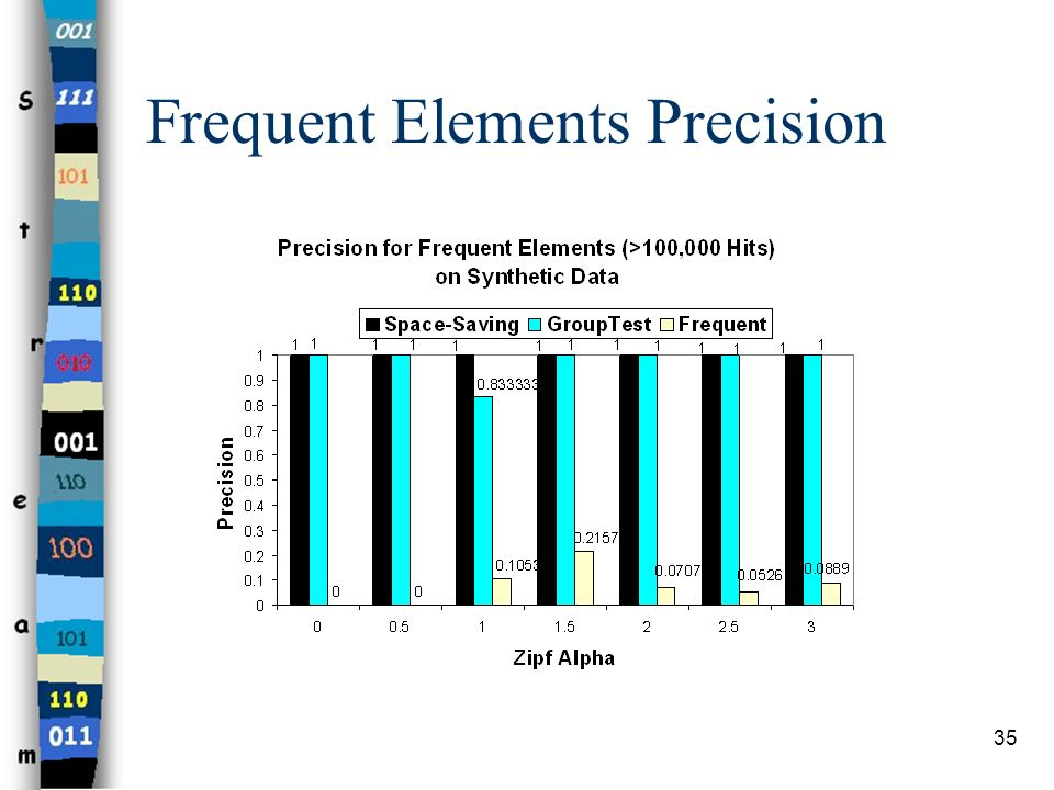 Frequent Elements Precision