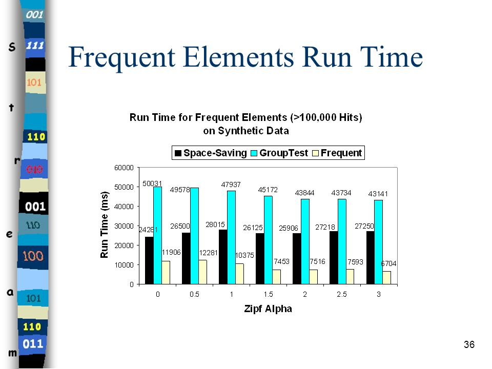 Frequent Elements Run Time