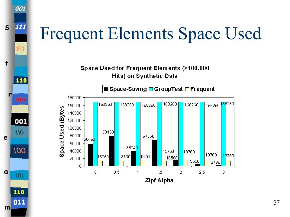 Frequent Elements Space Used