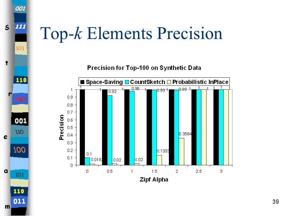 Top-k Elements Precision
