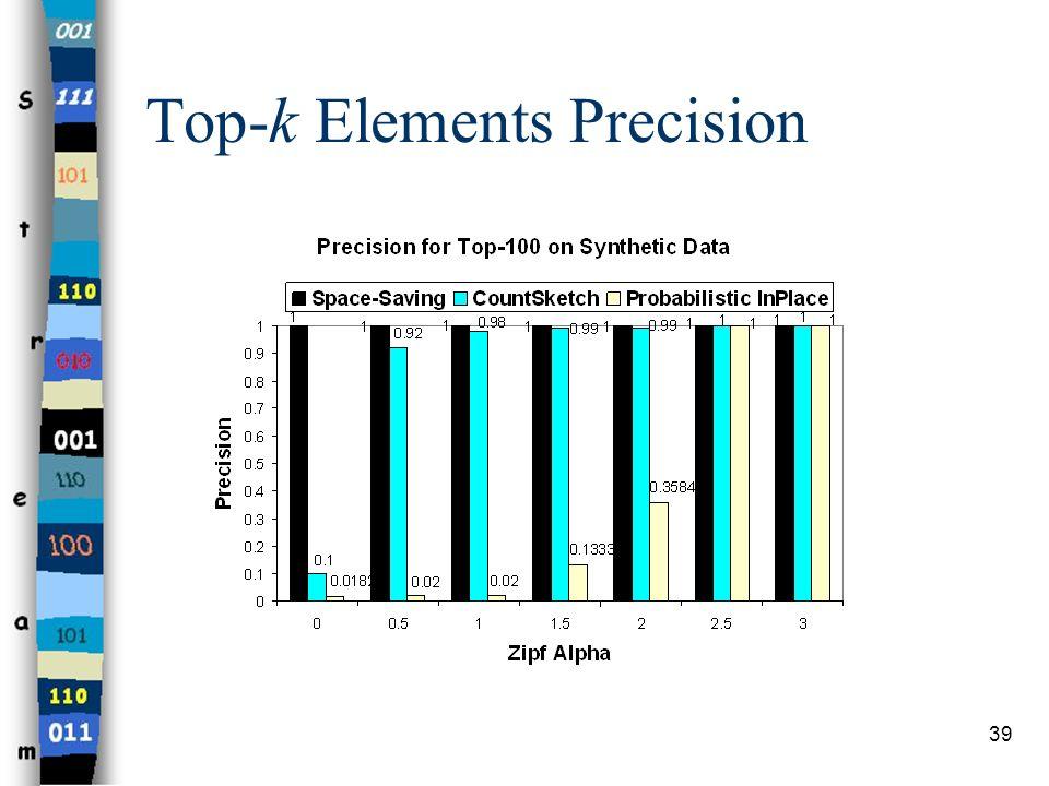 Top-k Elements Precision